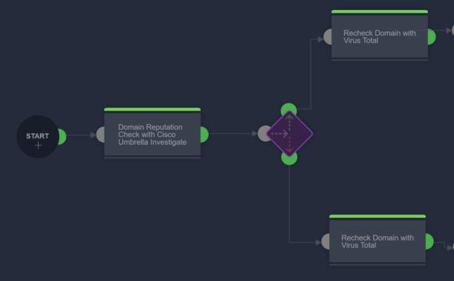 R3 Rapid Response Runbook for Spear Phishing